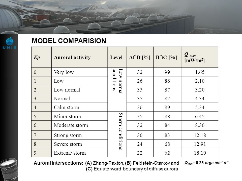 MODEL COMPARISION Kp Auroral activity Level A∩B [%] B∩C [%]